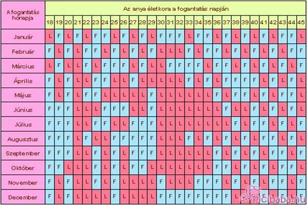 fogantatási naptár Egy kínai fogantatási naptár, ami megmondja fiad vagy lányod  fogantatási naptár